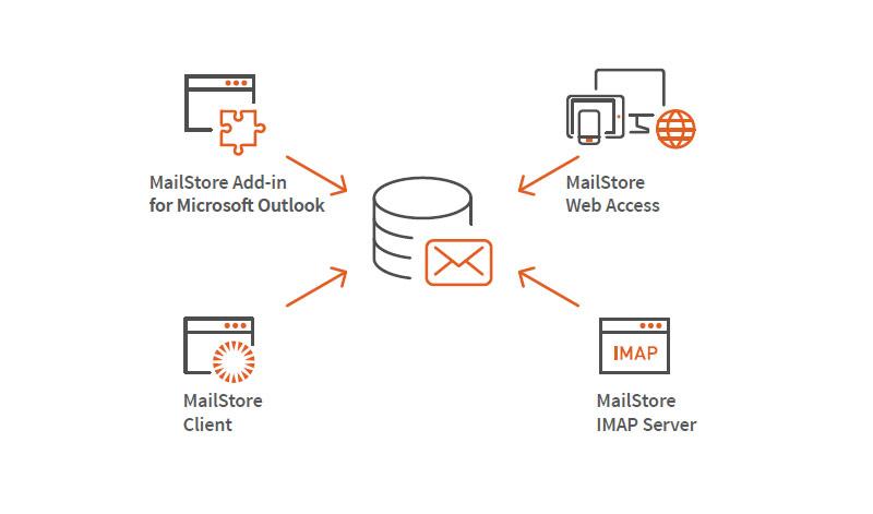 MailStore archiwizacja schemat